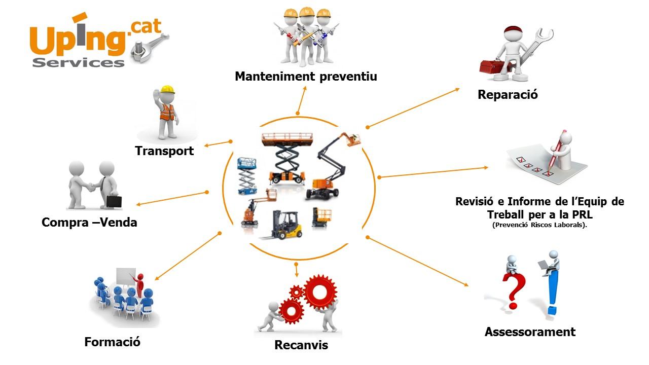 Manteniments plataformes